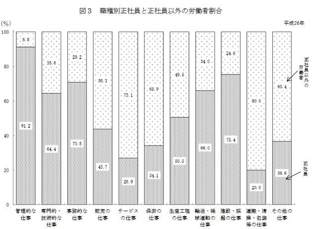 職種別正社員と正社員 以外の労働者割合