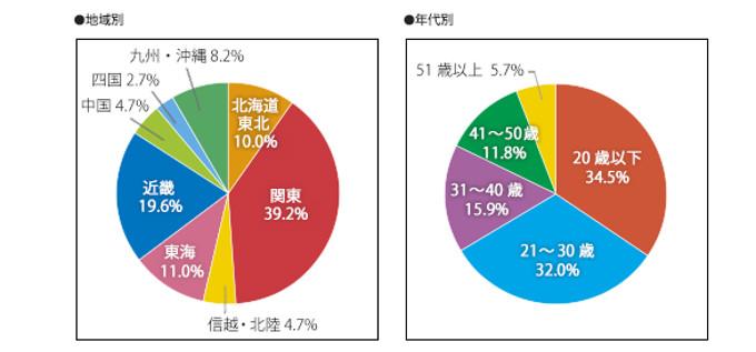 MOSのスペシャリストレベル受験者の地域別 ・年代別割合グラフ