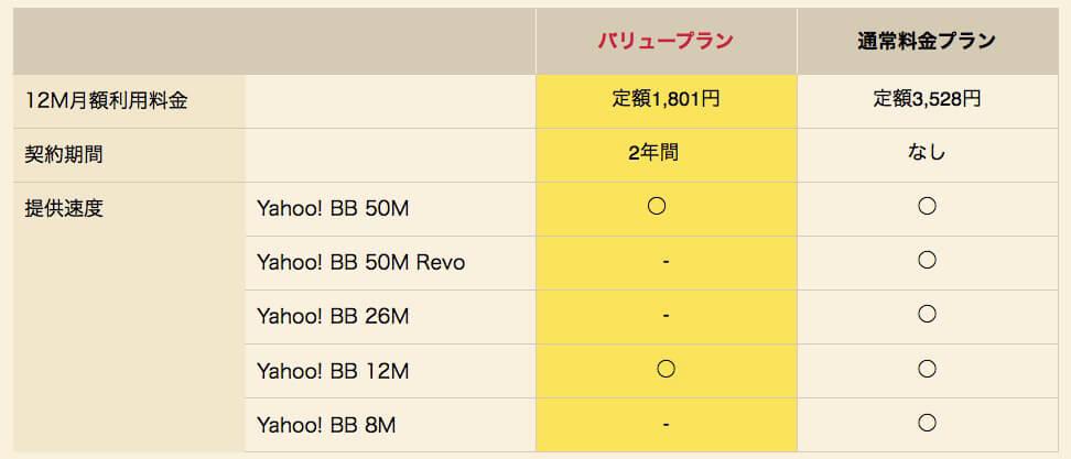 yahooadsl12mバリュープランと通常プランの料金表