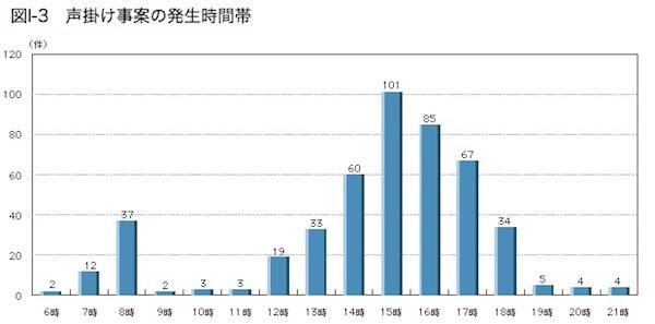声掛け事案の発生時間帯:警察庁資料