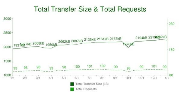HTTP Archiveの1ページあたりの平均転送量データ
