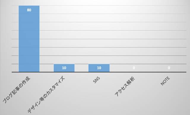 副業に使える時間や労力を表したグラフ