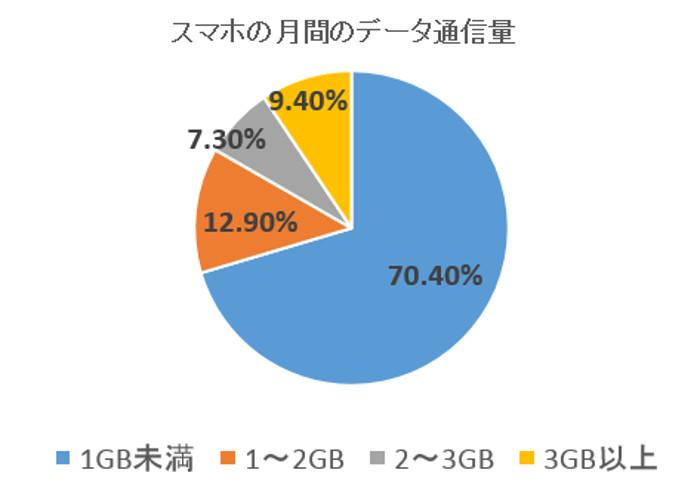 スマホの月平均パケット使用量のグラフ