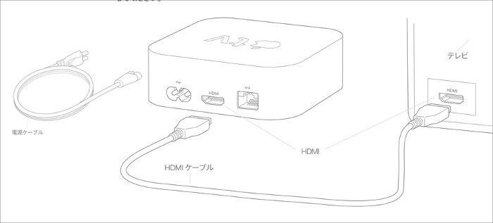 appletvの接続画像