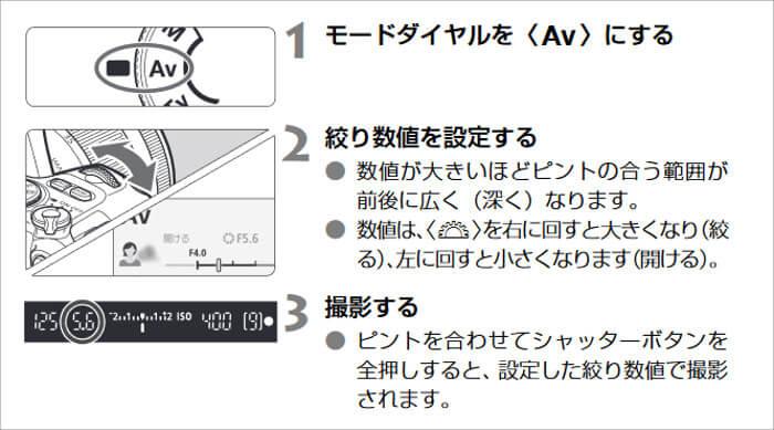 EOS kiss x9の絞り優先AEモード設定