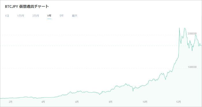 ビットコインのチャートと相場