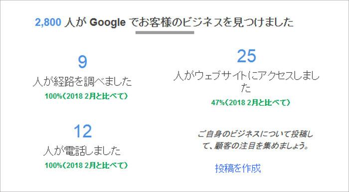 Googleビジネスの集客成果画面