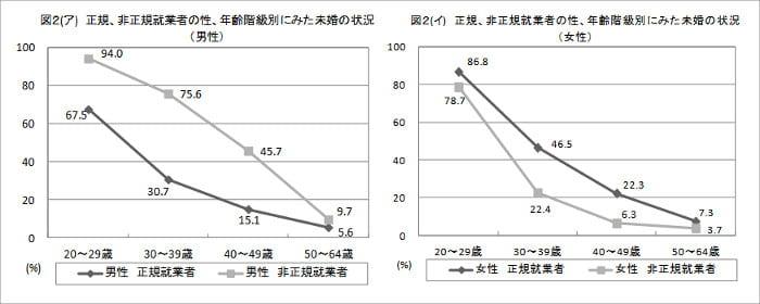 非正規雇用者の未婚率グラフ